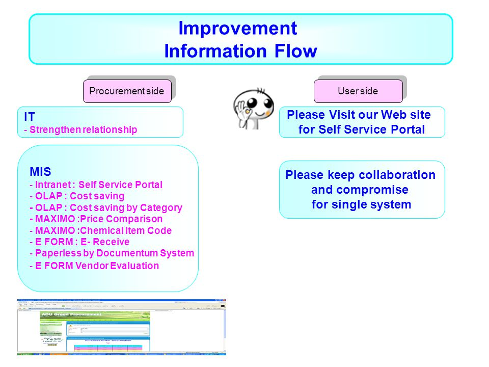 Improvement Information Flow MIS - Intranet : Self Service Portal - OLAP : Cost saving - OLAP : Cost saving by Category - MAXIMO :Price Comparison - MAXIMO :Chemical Item Code - E FORM : E- Receive - Paperless by Documentum System - E FORM Vendor Evaluation IT - Strengthen relationship Please Visit our Web site for Self Service Portal Please keep collaboration and compromise for single system Procurement side User side