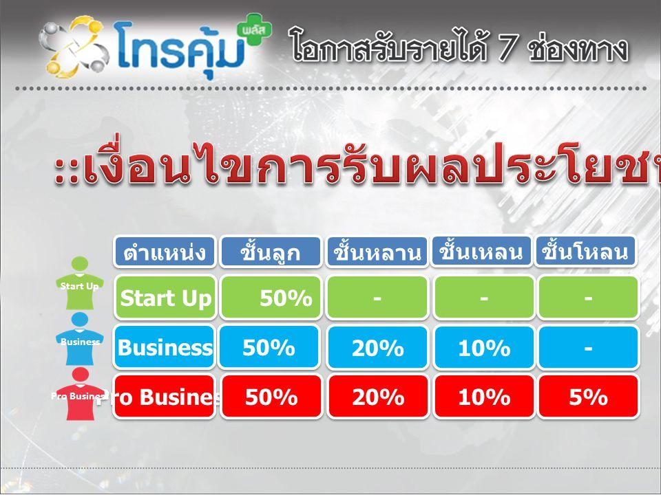 ชั้นลูก ชั้นหลาน ชั้นเหลน ชั้นโหลน ตำแหน่ง 50%50% 50%50% - - Start Up - - - - 50%50% 50%50% Business 20% 10% - - Pro Business 50% 20% 10% 5% Start Up