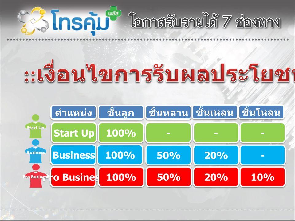 ชั้นลูก ชั้นหลาน ชั้นเหลน ชั้นโหลน ตำแหน่ง 100% - - Start Up - - - - 100% Business 50% 20% - - Pro Business 100% 50% 20% 10% Start Up Pro Business Bus