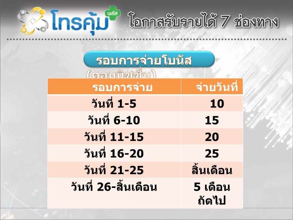 รอบการจ่าย จ่ายวันที่ วันที่ 1-5 10 วันที่ 6-10 15 วันที่ 11-15 20 วันที่ 16-20 25 วันที่ 21-25 สิ้นเดือน วันที่ 26- สิ้นเดือน 5 เดือน ถัดไป