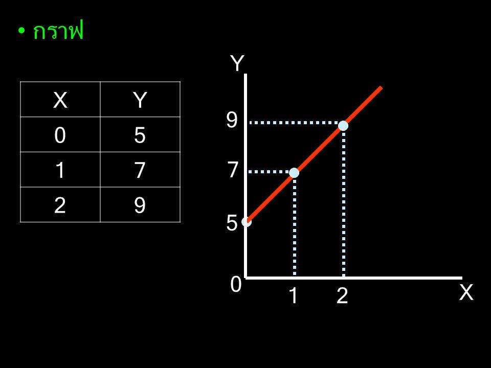 • ความชัน (Slope) : อัตราส่วนระหว่างส่วนเปลี่ยนแปลงของ Y กับ X slope = YY XX