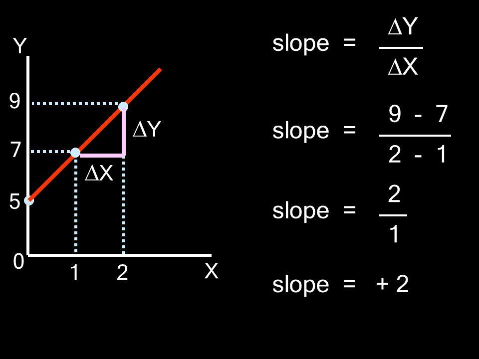 Y X 5 7 9 0 12 YY XX slope = + 2 slope = YY XX 9 - 7 2 - 1 slope = 2 1