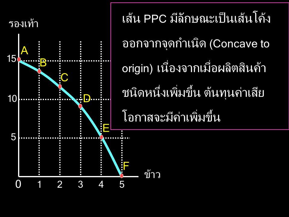 รองเท้า ข้าว 5 15 10 345 1 2 0 A B C D E F เส้น PPC มีลักษณะเป็นเส้นโค้ง ออกจากจุดกำเนิด (Concave to origin) เนื่องจากเมื่อผลิตสินค้า ชนิดหนึ่งเพิ่มขึ้น ต้นทุนค่าเสีย โอกาสจะมีค่าเพิ่มขึ้น