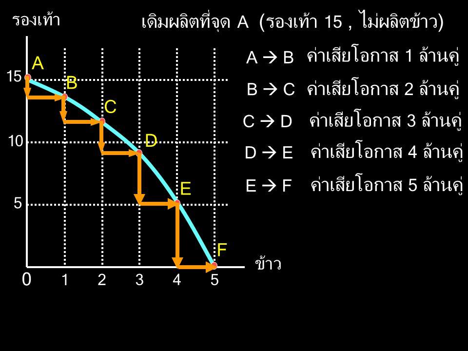 รองเท้า ข้าว 5 15 10 345 1 2 0 A B C D E F เดิมผลิตที่จุด A (รองเท้า 15, ไม่ผลิตข้าว) ค่าเสียโอกาส 1 ล้านคู่ ค่าเสียโอกาส 2 ล้านคู่ ค่าเสียโอกาส 3 ล้านคู่ A  B B  C C  D ค่าเสียโอกาส 4 ล้านคู่ D  E ค่าเสียโอกาส 5 ล้านคู่ E  F