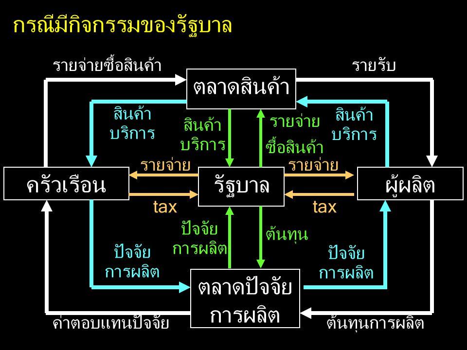 กรณีมีกิจกรรมของรัฐบาล ครัวเรือนผู้ผลิต ตลาดสินค้า ตลาดปัจจัย การผลิต สินค้า บริการ ปัจจัย การผลิต รายจ่ายซื้อสินค้ารายรับ ค่าตอบแทนปัจจัยต้นทุนการผลิต รัฐบาล tax รายจ่าย รายจ่าย ซื้อสินค้า สินค้า บริการ ต้นทุน ปัจจัย การผลิต