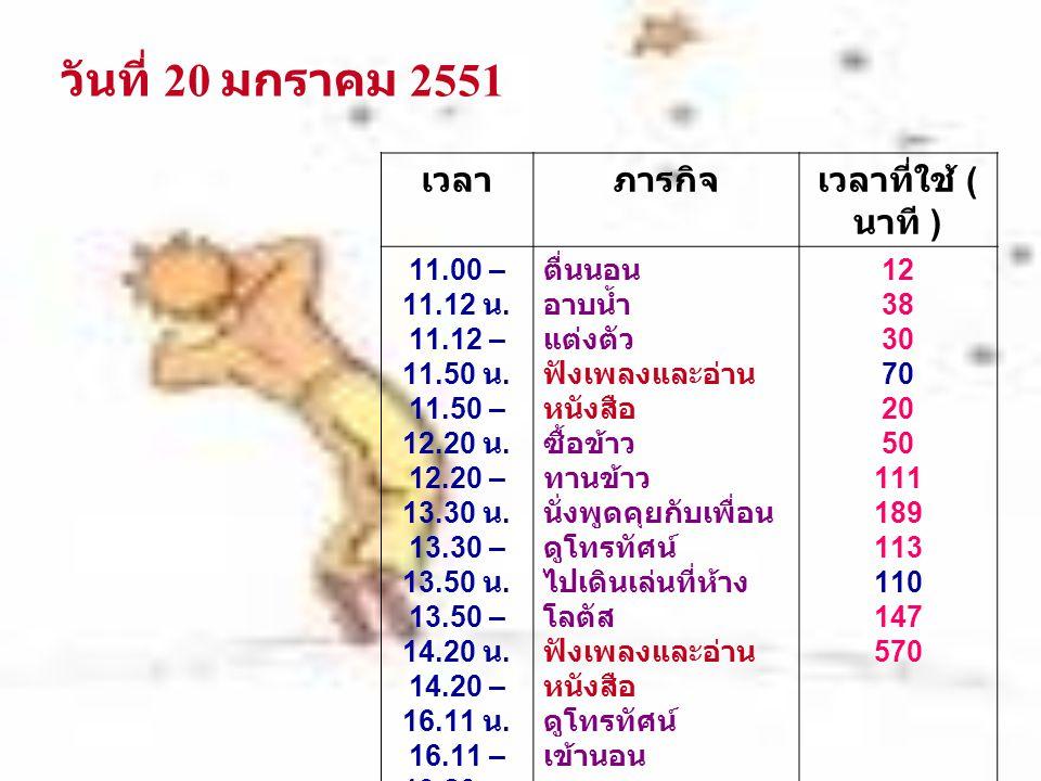 วันที่ 20 มกราคม 2551 เวลาภารกิจเวลาที่ใช้ ( นาที ) 11.00 – 11.12 น. 11.12 – 11.50 น. 11.50 – 12.20 น. 12.20 – 13.30 น. 13.30 – 13.50 น. 13.50 – 14.20