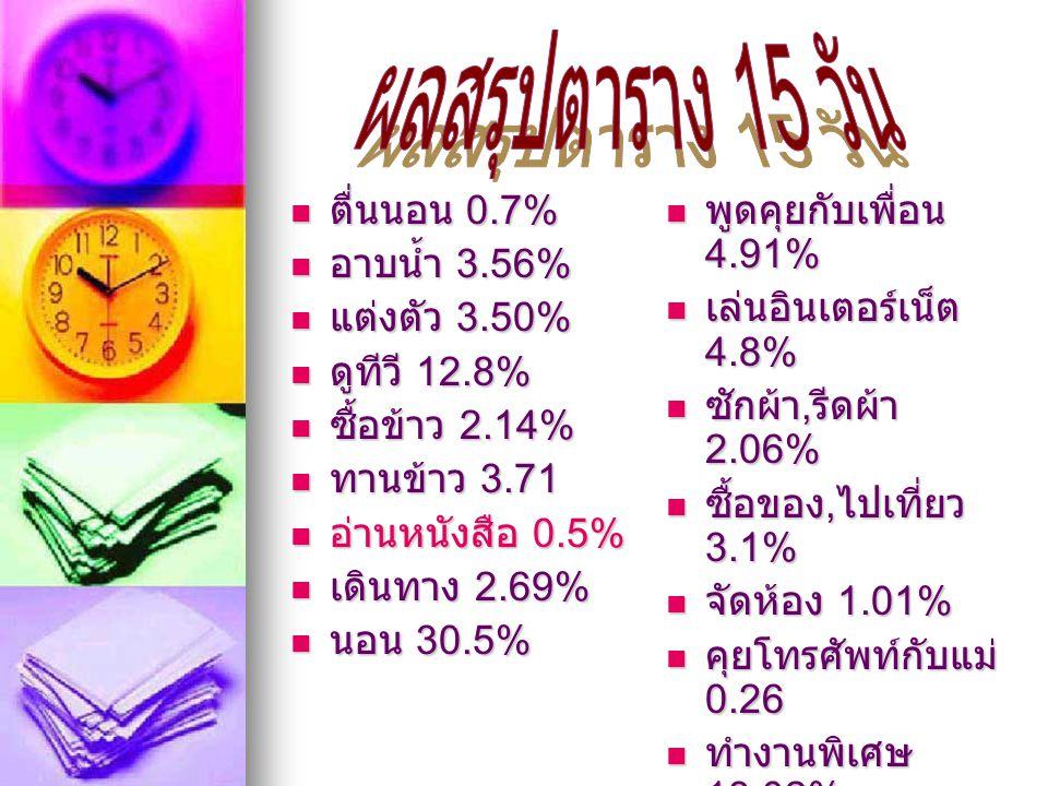  ตื่นนอน 0.7%  อาบน้ำ 3.56%  แต่งตัว 3.50%  ดูทีวี 12.8%  ซื้อข้าว 2.14%  ทานข้าว 3.71  อ่านหนังสือ 0.5%  เดินทาง 2.69%  นอน 30.5%  พูดคุยกั
