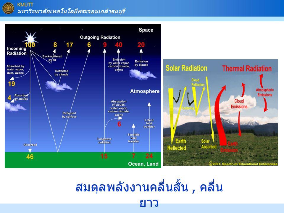 KMUTT มหาวิทยาลัยเทคโนโลยีพระจอมเกล้าธนบุรี สมดุลพลังงานคลื่นสั้น, คลื่น ยาว