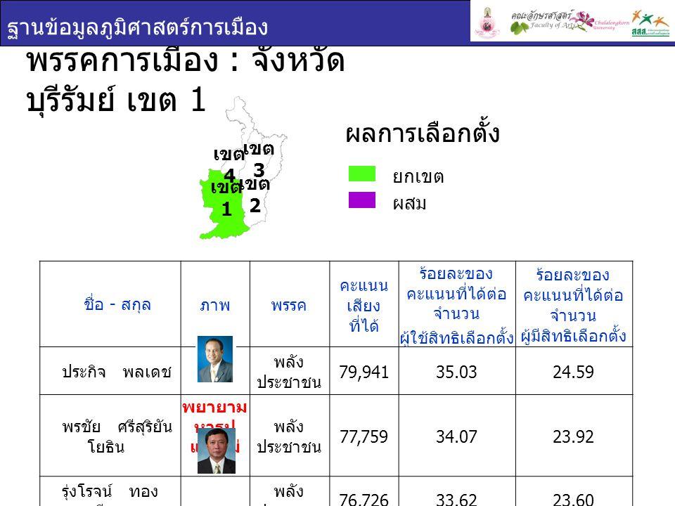 พรรคการเมือง : จังหวัด บุรีรัมย์ เขต 1 ฐานข้อมูลภูมิศาสตร์การเมือง ยกเขต ผสม ผลการเลือกตั้ง เขต 1 เขต 2 เขต 3 เขต 4 ชื่อ - สกุล ภาพพรรค คะแนน เสียง ที