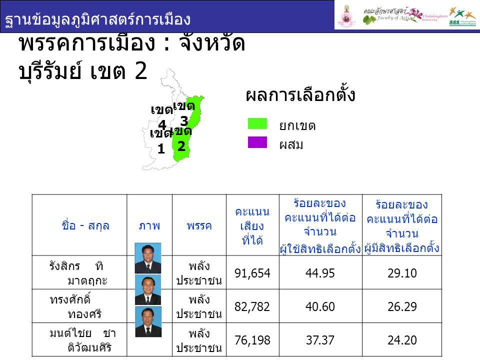 พรรคการเมือง : จังหวัด บุรีรัมย์ เขต 2 ฐานข้อมูลภูมิศาสตร์การเมือง ยกเขต ผสม ผลการเลือกตั้ง เขต 1 เขต 2 เขต 3 เขต 4 ชื่อ - สกุล ภาพพรรค คะแนน เสียง ที