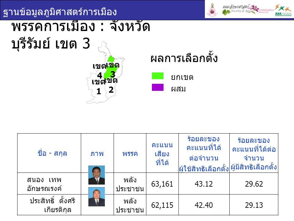 พรรคการเมือง : จังหวัด บุรีรัมย์ เขต 3 ฐานข้อมูลภูมิศาสตร์การเมือง ยกเขต ผสม ผลการเลือกตั้ง เขต 1 เขต 2 เขต 3 เขต 4 ชื่อ - สกุล ภาพพรรค คะแนน เสียง ที