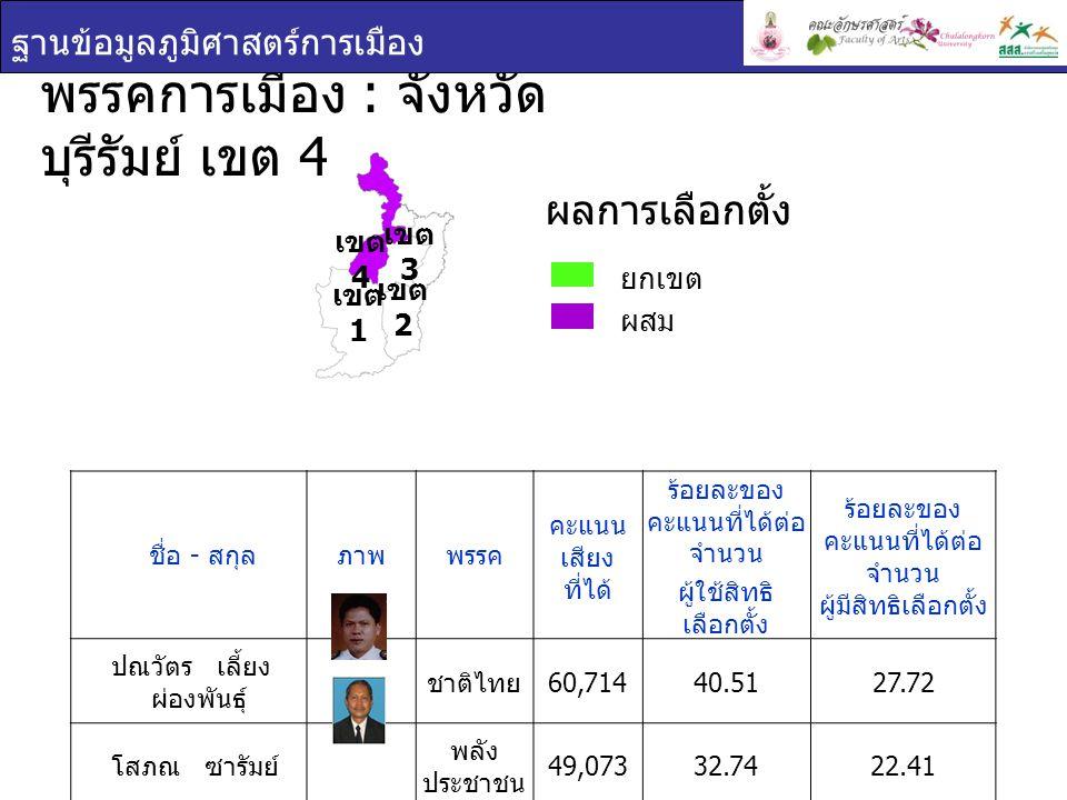 พรรคการเมือง : จังหวัด บุรีรัมย์ เขต 4 ฐานข้อมูลภูมิศาสตร์การเมือง ยกเขต ผสม ผลการเลือกตั้ง เขต 1 เขต 2 เขต 3 เขต 4 ชื่อ - สกุล ภาพพรรค คะแนน เสียง ที