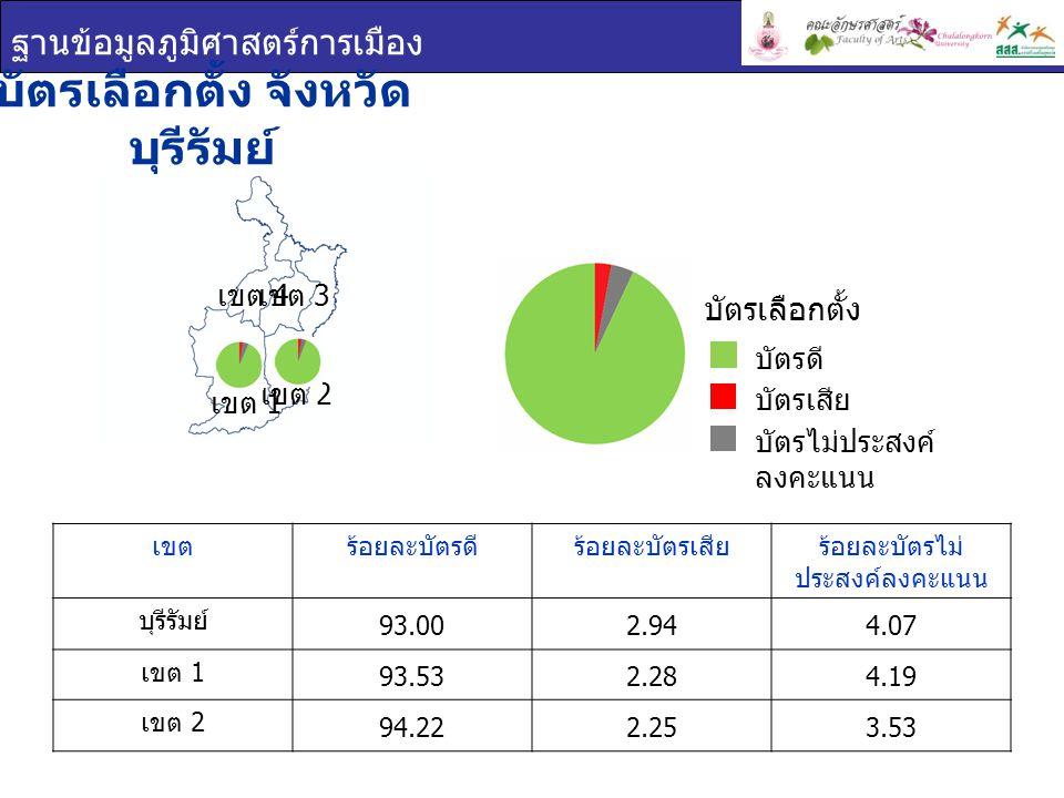 ฐานข้อมูลภูมิศาสตร์การเมือง บัตรเลือกตั้ง จังหวัด บุรีรัมย์ เขต 1 เขต 2 เขต 3 เขต 4 เขตร้อยละบัตรดีร้อยละบัตรเสียร้อยละบัตรไม่ ประสงค์ลงคะแนน บุรีรัมย