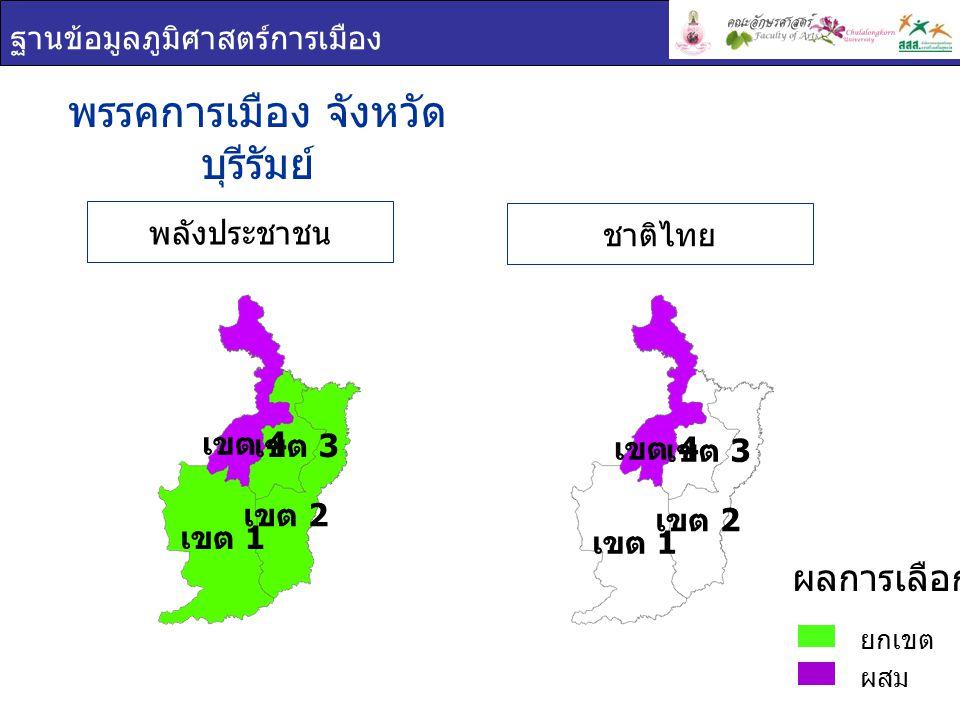 พรรคการเมือง จังหวัด บุรีรัมย์ พลังประชาชน ชาติไทย ฐานข้อมูลภูมิศาสตร์การเมือง ยกเขต ผสม ผลการเลือกตั้ง เขต 1 เขต 2 เขต 3 เขต 4 เขต 1 เขต 2 เขต 3 เขต