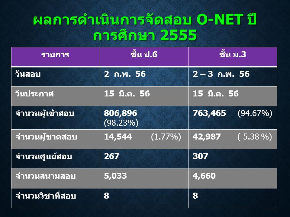ผลการดำเนินการจัดสอบ O-NET ปี การศึกษา 2555 รายการชั้น ป.6 ชั้น ม.3 วันสอบ 2 ก. พ. 562 – 3 ก. พ. 56 วันประกาศ 15 มี. ค. 56 จำนวนผู้เข้าสอบ 806,896 (98