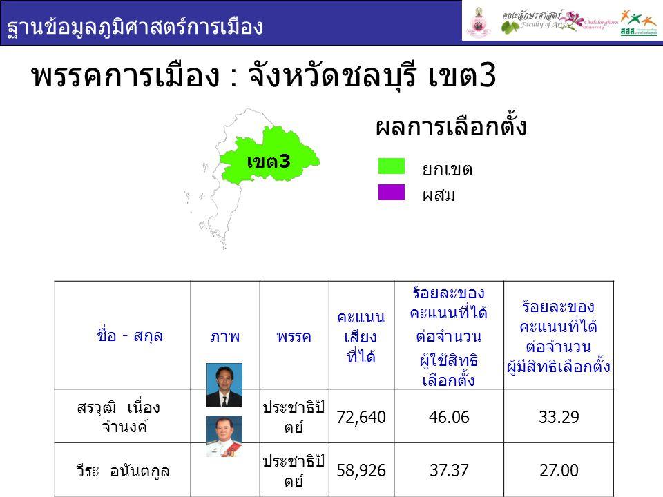 ฐานข้อมูลภูมิศาสตร์การเมือง พรรคการเมือง : จังหวัดชลบุรี เขต 3 ยกเขต ผสม ผลการเลือกตั้ง ชื่อ - สกุล ภาพพรรค คะแนน เสียง ที่ได้ ร้อยละของ คะแนนที่ได้ ต่อจำนวน ผู้ใช้สิทธิ เลือกตั้ง ร้อยละของ คะแนนที่ได้ ต่อจำนวน ผู้มีสิทธิเลือกตั้ง สรวุฒิ เนื่อง จำนงค์ ประชาธิปั ตย์ 72,64046.0633.29 วีระ อนันตกูล ประชาธิปั ตย์ 58,92637.3727.00 เขต 3