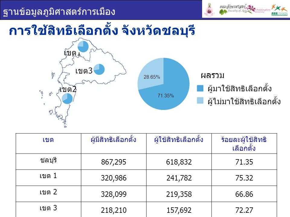 ฐานข้อมูลภูมิศาสตร์การเมือง เขตผู้มีสิทธิเลือกตั้งผู้ใช้สิทธิเลือกตั้งร้อยละผู้ใช้สิทธิ เลือกตั้ง ชลบุรี 867,295618,83271.35 เขต 1 320,986241,78275.32 เขต 2 328,099219,35866.86 เขต 3 218,210157,69272.27 การใช้สิทธิเลือกตั้ง จังหวัดชลบุรี ผู้มาใช้สิทธิเลือกตั้ง ผู้ไม่มาใช้สิทธิเลือกตั้ง ผลรวม เขต 1 เขต 2 เขต 3 71.35% 28.65%