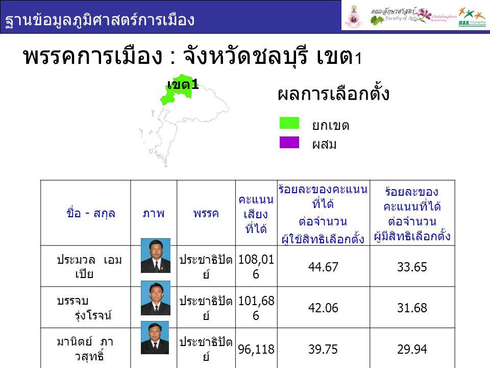 ฐานข้อมูลภูมิศาสตร์การเมือง พรรคการเมือง : จังหวัดชลบุรี เขต 1 ยกเขต ผสม ผลการเลือกตั้ง ชื่อ - สกุล ภาพพรรค คะแนน เสียง ที่ได้ ร้อยละของคะแนน ที่ได้ ต่อจำนวน ผู้ใช้สิทธิเลือกตั้ง ร้อยละของ คะแนนที่ได้ ต่อจำนวน ผู้มีสิทธิเลือกตั้ง ประมวล เอม เปีย ประชาธิปัต ย์ 108,01 6 44.6733.65 บรรจบ รุ่งโรจน์ ประชาธิปัต ย์ 101,68 6 42.0631.68 มานิตย์ ภา วสุทธิ์ ประชาธิปัต ย์ 96,11839.7529.94 เขต 1