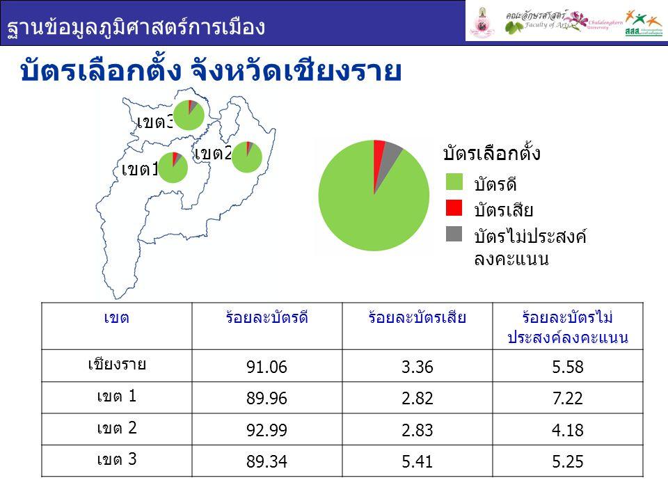 ฐานข้อมูลภูมิศาสตร์การเมือง เขตร้อยละบัตรดีร้อยละบัตรเสียร้อยละบัตรไม่ ประสงค์ลงคะแนน เชียงราย 91.063.365.58 เขต 1 89.962.827.22 เขต 2 92.992.834.18 เขต 3 89.345.415.25 บัตรเลือกตั้ง จังหวัดเชียงราย บัตรเลือกตั้ง บัตรดี บัตรเสีย บัตรไม่ประสงค์ ลงคะแนน เขต 1 เขต 3 เขต 2