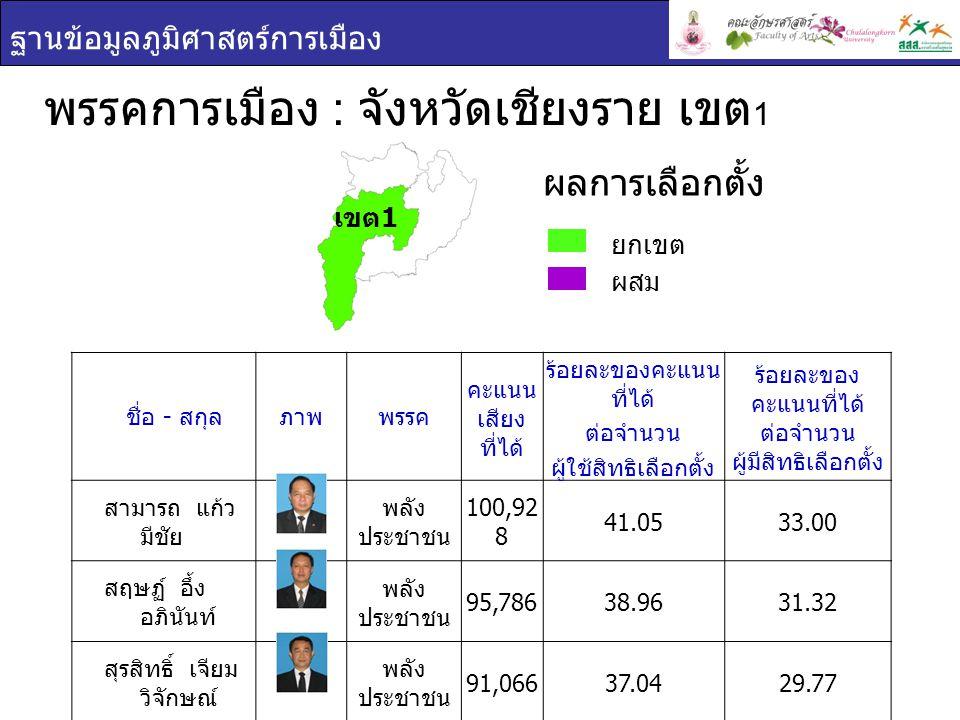 ฐานข้อมูลภูมิศาสตร์การเมือง พรรคการเมือง : จังหวัดเชียงราย เขต 1 ยกเขต ผสม ผลการเลือกตั้ง ชื่อ - สกุล ภาพพรรค คะแนน เสียง ที่ได้ ร้อยละของคะแนน ที่ได้ ต่อจำนวน ผู้ใช้สิทธิเลือกตั้ง ร้อยละของ คะแนนที่ได้ ต่อจำนวน ผู้มีสิทธิเลือกตั้ง สามารถ แก้ว มีชัย พลัง ประชาชน 100,92 8 41.0533.00 สฤษฏ์ อึ้ง อภินันท์ พลัง ประชาชน 95,78638.9631.32 สุรสิทธิ์ เจียม วิจักษณ์ พลัง ประชาชน 91,06637.0429.77 เขต 1
