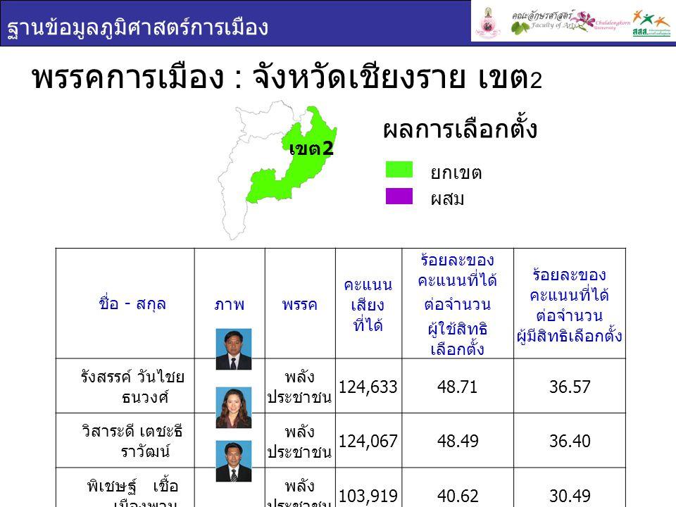 ฐานข้อมูลภูมิศาสตร์การเมือง พรรคการเมือง : จังหวัดเชียงราย เขต 3 ยกเขต ผสม ผลการเลือกตั้ง ชื่อ - สกุล ภาพพรรค คะแนน เสียง ที่ได้ ร้อยละของ คะแนนที่ได้ ต่อจำนวน ผู้ใช้สิทธิ เลือกตั้ง ร้อยละของ คะแนนที่ได้ ต่อจำนวน ผู้มีสิทธิเลือกตั้ง ละออง ติยะ ไพรัช พลัง ประชาชน 53,77640.9131.14 อิทธิเดช แก้ว หลวง พลัง ประชาชน 46,11035.0826.70 เขต 3