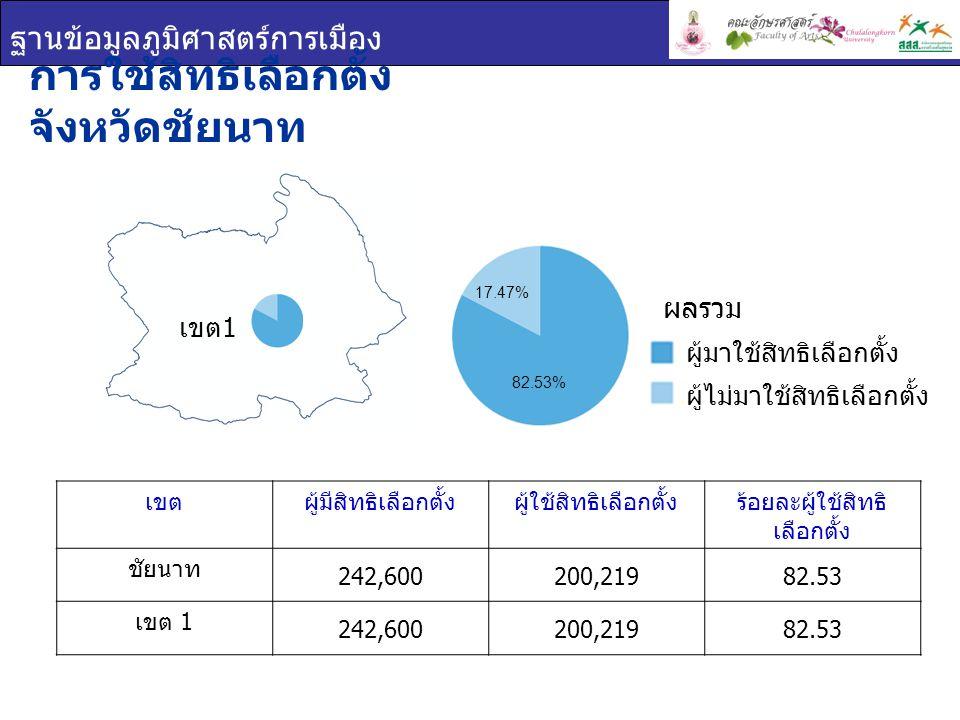 ฐานข้อมูลภูมิศาสตร์การเมือง เขตผู้มีสิทธิเลือกตั้งผู้ใช้สิทธิเลือกตั้งร้อยละผู้ใช้สิทธิ เลือกตั้ง ชัยนาท 242,600200,21982.53 เขต 1 242,600200,21982.53