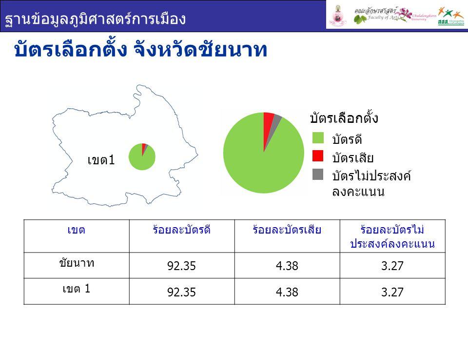 ฐานข้อมูลภูมิศาสตร์การเมือง เขตร้อยละบัตรดีร้อยละบัตรเสียร้อยละบัตรไม่ ประสงค์ลงคะแนน ชัยนาท 92.354.383.27 เขต 1 92.354.383.27 บัตรเลือกตั้ง จังหวัดชั