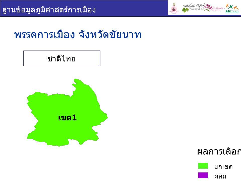 ฐานข้อมูลภูมิศาสตร์การเมือง พรรคการเมือง : จังหวัดชัยนาท เขต 1 ยกเขต ผสม ผลการเลือกตั้ง ชื่อ - สกุล ภาพพรรค คะแนน เสียง ที่ได้ ร้อยละของคะแนนที่ ได้ ต่อจำนวน ผู้ใช้สิทธิเลือกตั้ง ร้อยละของคะแนนที่ ได้ ต่อจำนวน ผู้มีสิทธิเลือกตั้ง นันทนา สงฆ์ ประชา ชาติไทย 88,30744.1136.40 มณเฑียร สงฆ์ ประชา ชาติไทย 80,79740.3533.30 เขต 1