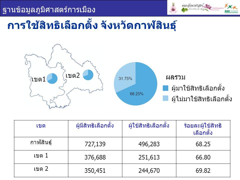 ฐานข้อมูลภูมิศาสตร์การเมือง เขตผู้มีสิทธิเลือกตั้งผู้ใช้สิทธิเลือกตั้งร้อยละผู้ใช้สิทธิ เลือกตั้ง กาฬสินธุ์ 727,139496,28368.25 เขต 1 376,688251,61366.80 เขต 2 350,451244,67069.82 การใช้สิทธิเลือกตั้ง จังหวัดกาฬสินธุ์ ผู้มาใช้สิทธิเลือกตั้ง ผู้ไม่มาใช้สิทธิเลือกตั้ง ผลรวม เขต 1 เขต 2 68.25% 31.75%
