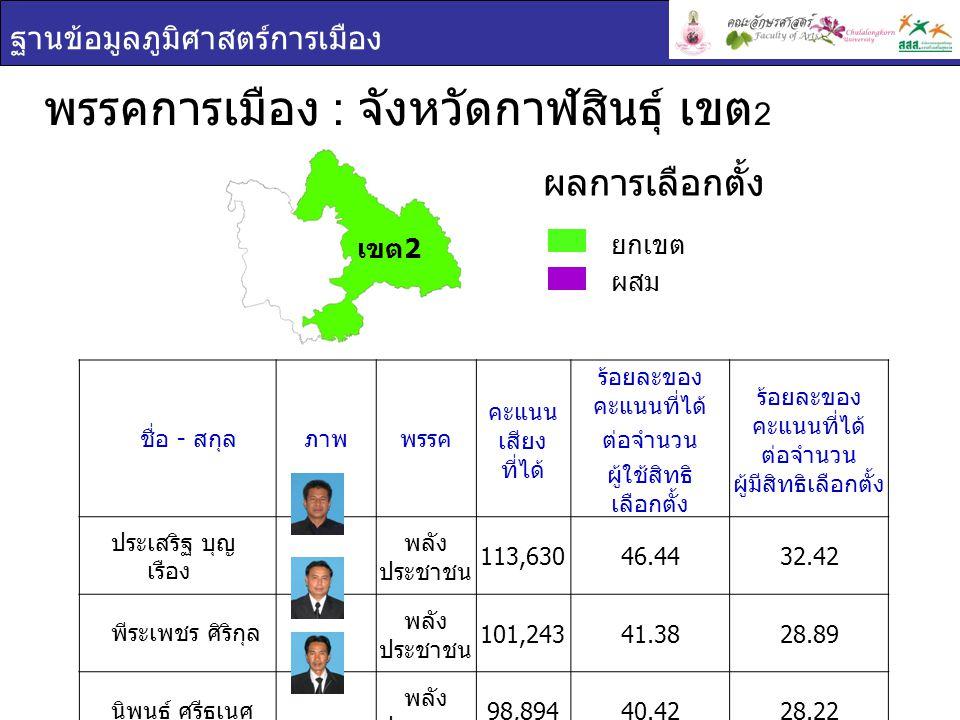 ฐานข้อมูลภูมิศาสตร์การเมือง พรรคการเมือง : จังหวัดกาฬสินธุ์ เขต 2 ยกเขต ผสม ผลการเลือกตั้ง ชื่อ - สกุล ภาพพรรค คะแนน เสียง ที่ได้ ร้อยละของ คะแนนที่ได้ ต่อจำนวน ผู้ใช้สิทธิ เลือกตั้ง ร้อยละของ คะแนนที่ได้ ต่อจำนวน ผู้มีสิทธิเลือกตั้ง ประเสริฐ บุญ เรือง พลัง ประชาชน 113,63046.4432.42 พีระเพชร ศิริกุล พลัง ประชาชน 101,24341.3828.89 นิพนธ์ ศรีธเนศ พลัง ประชาชน 98,89440.4228.22 เขต 2