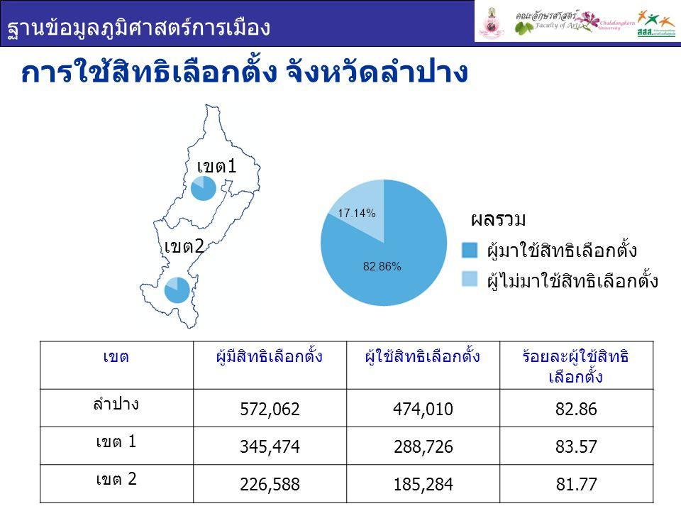 ฐานข้อมูลภูมิศาสตร์การเมือง เขตผู้มีสิทธิเลือกตั้งผู้ใช้สิทธิเลือกตั้งร้อยละผู้ใช้สิทธิ เลือกตั้ง ลำปาง 572,062474,01082.86 เขต 1 345,474288,72683.57