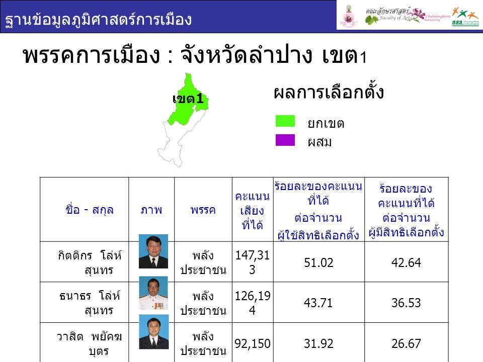 ฐานข้อมูลภูมิศาสตร์การเมือง พรรคการเมือง : จังหวัดลำปาง เขต 2 ยกเขต ผสม ผลการเลือกตั้ง ชื่อ - สกุล ภาพพรรค คะแนน เสียง ที่ได้ ร้อยละของ คะแนนที่ได้ ต่อจำนวน ผู้ใช้สิทธิ เลือกตั้ง ร้อยละของ คะแนนที่ได้ ต่อจำนวน ผู้มีสิทธิเลือกตั้ง อิทธิรัตน์ จันทรสุริ นทร์ พลัง ประชาชน 109,63059.1748.38 จรัสฤทธิ์ จันทรสุ รินทร์ พลัง ประชาชน 98,34753.0843.40 เขต 2