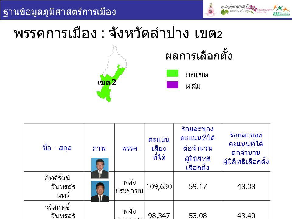 ฐานข้อมูลภูมิศาสตร์การเมือง พรรคการเมือง : จังหวัดลำปาง เขต 2 ยกเขต ผสม ผลการเลือกตั้ง ชื่อ - สกุล ภาพพรรค คะแนน เสียง ที่ได้ ร้อยละของ คะแนนที่ได้ ต่