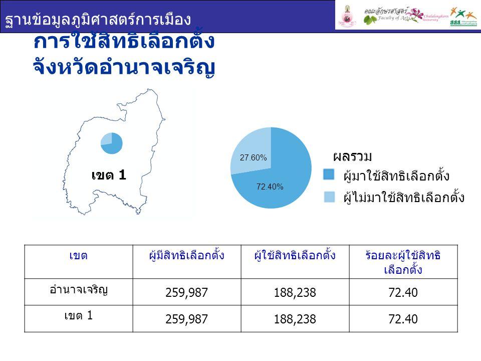 ฐานข้อมูลภูมิศาสตร์การเมือง การใช้สิทธิเลือกตั้ง จังหวัดอำนาจเจริญ เขต 1 เขตผู้มีสิทธิเลือกตั้งผู้ใช้สิทธิเลือกตั้งร้อยละผู้ใช้สิทธิ เลือกตั้ง อำนาจเจริญ 259,987188,23872.40 เขต 1 259,987188,23872.40 ผู้มาใช้สิทธิเลือกตั้ง ผู้ไม่มาใช้สิทธิเลือกตั้ง ผลรวม 27.60% 72.40%