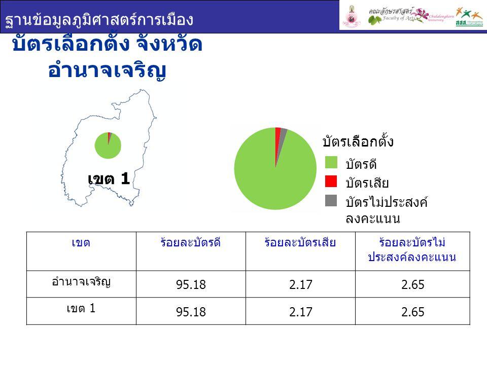 ฐานข้อมูลภูมิศาสตร์การเมือง บัตรเลือกตั้ง จังหวัด อำนาจเจริญ เขต 1 เขตร้อยละบัตรดีร้อยละบัตรเสียร้อยละบัตรไม่ ประสงค์ลงคะแนน อำนาจเจริญ 95.182.172.65 เขต 1 95.182.172.65 บัตรเลือกตั้ง บัตรดี บัตรเสีย บัตรไม่ประสงค์ ลงคะแนน
