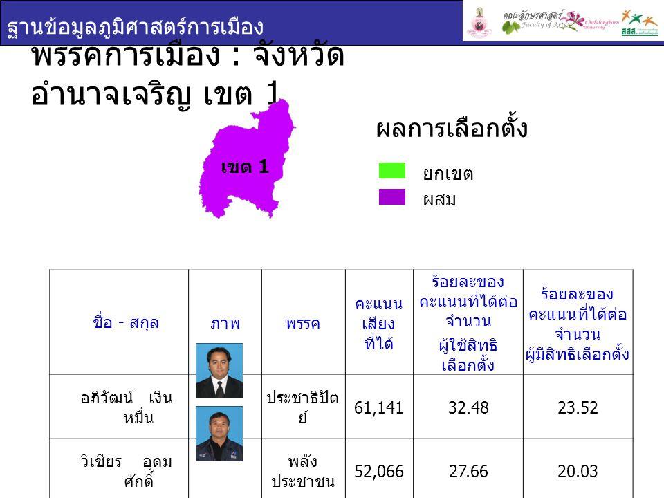 ฐานข้อมูลภูมิศาสตร์การเมือง ชื่อ - สกุล ภาพพรรค คะแนน เสียง ที่ได้ ร้อยละของ คะแนนที่ได้ต่อ จำนวน ผู้ใช้สิทธิ เลือกตั้ง ร้อยละของ คะแนนที่ได้ต่อ จำนวน ผู้มีสิทธิเลือกตั้ง อภิวัฒน์ เงิน หมื่น ประชาธิปัต ย์ 61,14132.4823.52 วิเชียร อุดม ศักดิ์ พลัง ประชาชน 52,06627.6620.03 พรรคการเมือง : จังหวัด อำนาจเจริญ เขต 1 ยกเขต ผสม ผลการเลือกตั้ง เขต 1