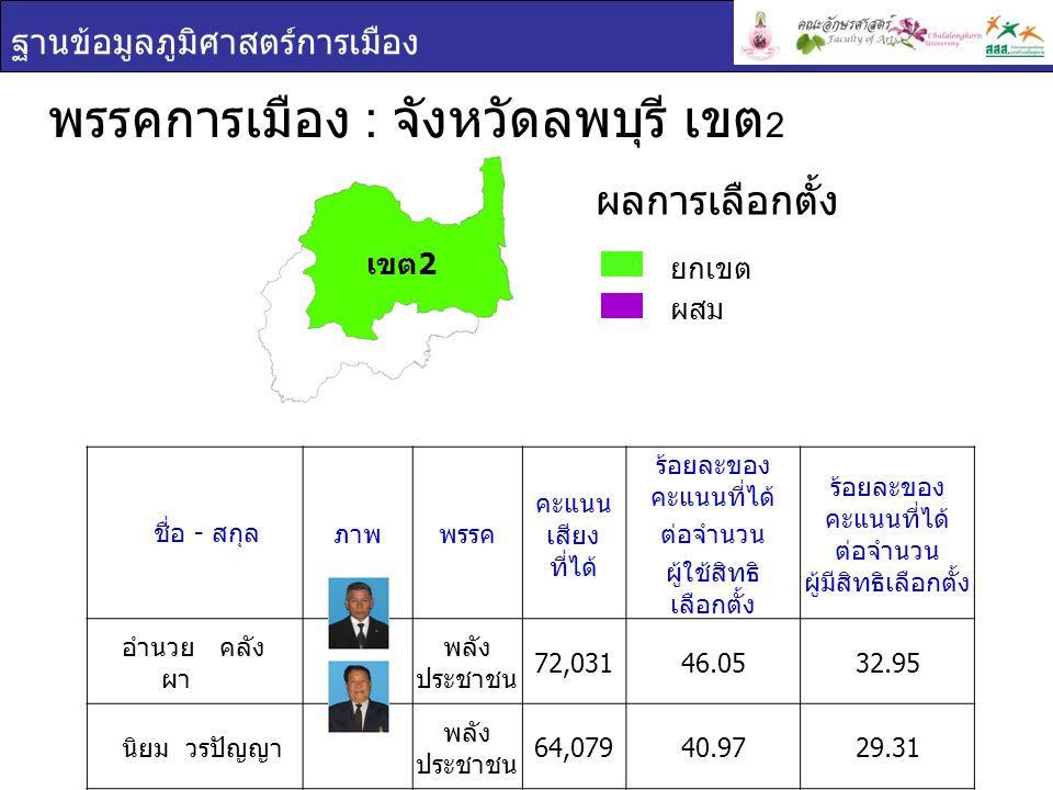 ฐานข้อมูลภูมิศาสตร์การเมือง พรรคการเมือง : จังหวัดลพบุรี เขต 2 ยกเขต ผสม ผลการเลือกตั้ง ชื่อ - สกุล ภาพพรรค คะแนน เสียง ที่ได้ ร้อยละของ คะแนนที่ได้ ต