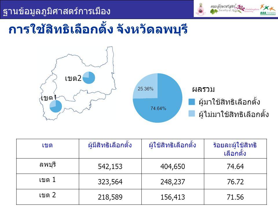 ฐานข้อมูลภูมิศาสตร์การเมือง เขตผู้มีสิทธิเลือกตั้งผู้ใช้สิทธิเลือกตั้งร้อยละผู้ใช้สิทธิ เลือกตั้ง ลพบุรี 542,153404,65074.64 เขต 1 323,564248,23776.72