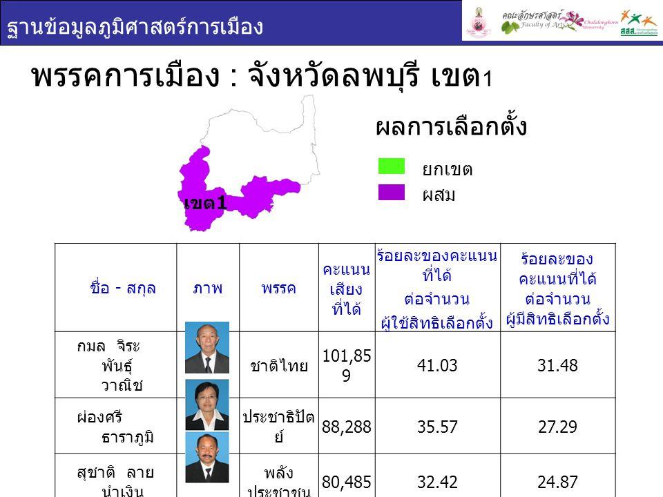 ฐานข้อมูลภูมิศาสตร์การเมือง พรรคการเมือง : จังหวัดลพบุรี เขต 1 ยกเขต ผสม ผลการเลือกตั้ง ชื่อ - สกุล ภาพพรรค คะแนน เสียง ที่ได้ ร้อยละของคะแนน ที่ได้ ต