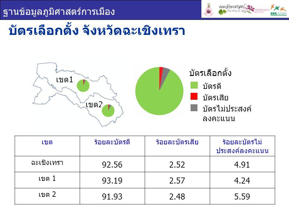 ฐานข้อมูลภูมิศาสตร์การเมือง เขตร้อยละบัตรดีร้อยละบัตรเสียร้อยละบัตรไม่ ประสงค์ลงคะแนน ฉะเชิงเทรา 92.562.524.91 เขต 1 93.192.574.24 เขต 2 91.932.485.59 บัตรเลือกตั้ง จังหวัดฉะเชิงเทรา เขต 1 เขต 2 บัตรเลือกตั้ง บัตรดี บัตรเสีย บัตรไม่ประสงค์ ลงคะแนน
