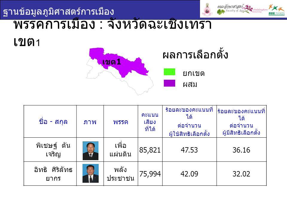 ฐานข้อมูลภูมิศาสตร์การเมือง พรรคการเมือง : จังหวัดฉะเชิงเทรา เขต 1 ยกเขต ผสม ผลการเลือกตั้ง ชื่อ - สกุล ภาพพรรค คะแนน เสียง ที่ได้ ร้อยละของคะแนนที่ ได้ ต่อจำนวน ผู้ใช้สิทธิเลือกตั้ง ร้อยละของคะแนนที่ ได้ ต่อจำนวน ผู้มีสิทธิเลือกตั้ง นา ย พิเชษฐ์ ตัน เจริญ เพื่อ แผ่นดิน 85,82147.5336.16 นา ย อิทธิ ศิริลัทธ ยากร พลัง ประชาชน 75,99442.0932.02 เขต 1 ชื่อ - สกุล ภาพพรรค คะแนน เสียง ที่ได้ ร้อยละของคะแนนที่ ได้ ต่อจำนวน ผู้ใช้สิทธิเลือกตั้ง ร้อยละของคะแนนที่ ได้ ต่อจำนวน ผู้มีสิทธิเลือกตั้ง พิเชษฐ์ ตัน เจริญ เพื่อ แผ่นดิน 85,82147.5336.16 อิทธิ ศิริลัทธ ยากร พลัง ประชาชน 75,99442.0932.02
