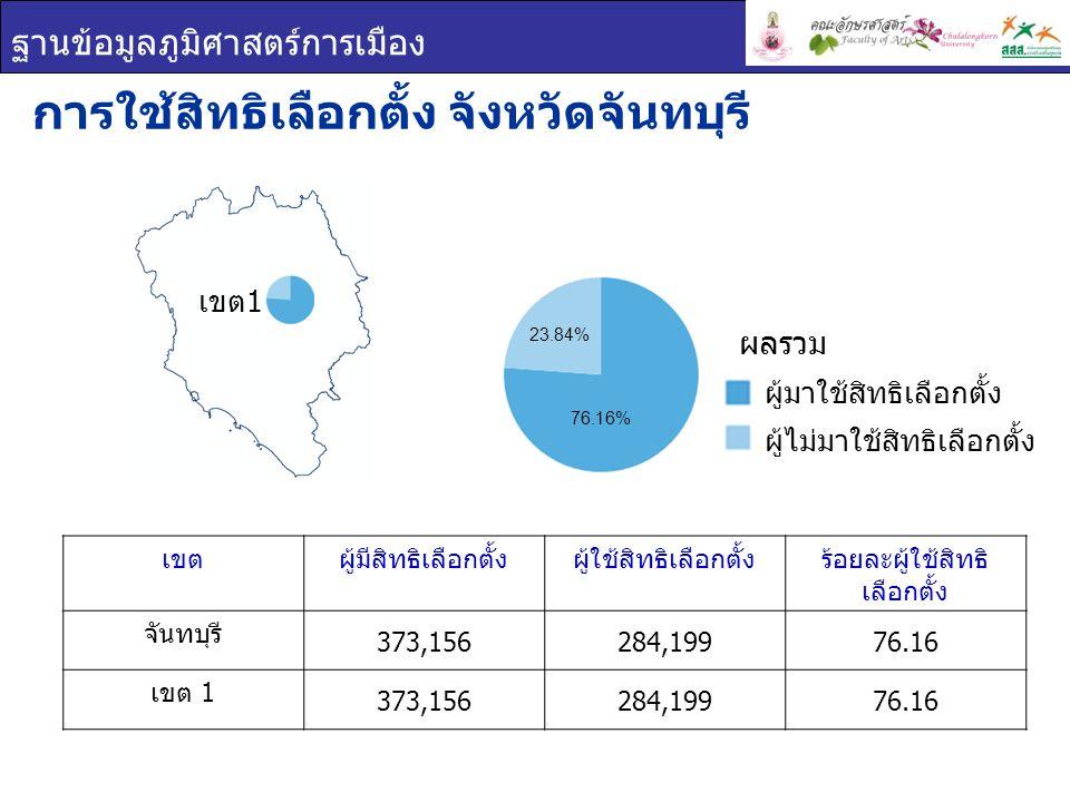 ฐานข้อมูลภูมิศาสตร์การเมือง เขตผู้มีสิทธิเลือกตั้งผู้ใช้สิทธิเลือกตั้งร้อยละผู้ใช้สิทธิ เลือกตั้ง จันทบุรี 373,156284,19976.16 เขต 1 373,156284,19976.16 การใช้สิทธิเลือกตั้ง จังหวัดจันทบุรี ผู้มาใช้สิทธิเลือกตั้ง ผู้ไม่มาใช้สิทธิเลือกตั้ง ผลรวม เขต 1 76.16% 23.84%