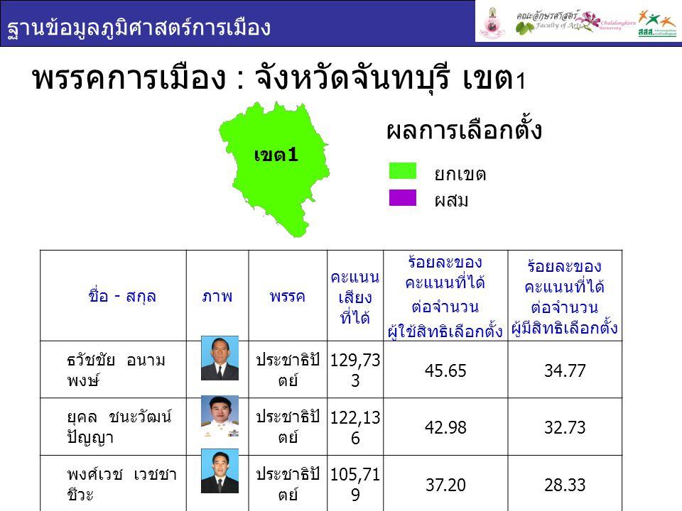 ฐานข้อมูลภูมิศาสตร์การเมือง พรรคการเมือง : จังหวัดจันทบุรี เขต 1 ยกเขต ผสม ผลการเลือกตั้ง ชื่อ - สกุล ภาพพรรค คะแนน เสียง ที่ได้ ร้อยละของ คะแนนที่ได้ ต่อจำนวน ผู้ใช้สิทธิเลือกตั้ง ร้อยละของ คะแนนที่ได้ ต่อจำนวน ผู้มีสิทธิเลือกตั้ง ธวัชชัย อนาม พงษ์ ประชาธิปั ตย์ 129,73 3 45.6534.77 ยุคล ชนะวัฒน์ ปัญญา ประชาธิปั ตย์ 122,13 6 42.9832.73 พงศ์เวช เวชชา ชีวะ ประชาธิปั ตย์ 105,71 9 37.2028.33 เขต 1
