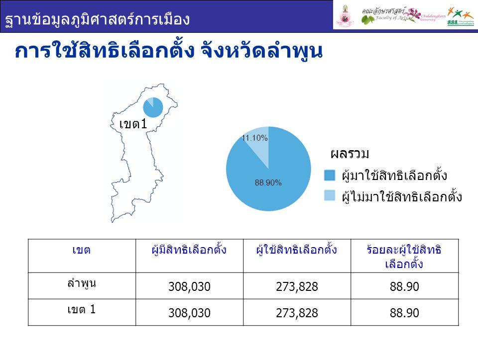 ฐานข้อมูลภูมิศาสตร์การเมือง เขตผู้มีสิทธิเลือกตั้งผู้ใช้สิทธิเลือกตั้งร้อยละผู้ใช้สิทธิ เลือกตั้ง ลำพูน 308,030273,82888.90 เขต 1 308,030273,82888.90 การใช้สิทธิเลือกตั้ง จังหวัดลำพูน ผู้มาใช้สิทธิเลือกตั้ง ผู้ไม่มาใช้สิทธิเลือกตั้ง ผลรวม เขต 1 88.90% 11.10%