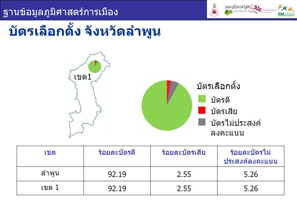 ฐานข้อมูลภูมิศาสตร์การเมือง เขตร้อยละบัตรดีร้อยละบัตรเสียร้อยละบัตรไม่ ประสงค์ลงคะแนน ลำพูน 92.192.555.26 เขต 1 92.192.555.26 บัตรเลือกตั้ง จังหวัดลำพ