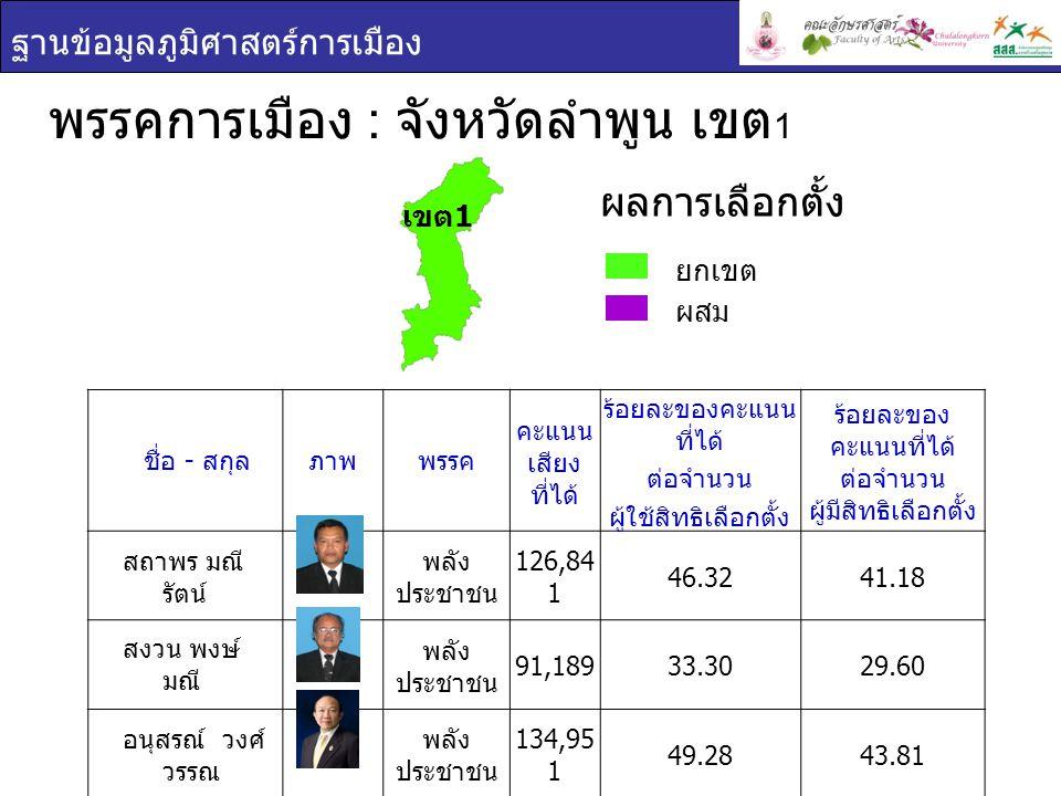 ฐานข้อมูลภูมิศาสตร์การเมือง พรรคการเมือง : จังหวัดลำพูน เขต 1 ยกเขต ผสม ผลการเลือกตั้ง ชื่อ - สกุล ภาพพรรค คะแนน เสียง ที่ได้ ร้อยละของคะแนน ที่ได้ ต่อจำนวน ผู้ใช้สิทธิเลือกตั้ง ร้อยละของ คะแนนที่ได้ ต่อจำนวน ผู้มีสิทธิเลือกตั้ง สถาพร มณี รัตน์ พลัง ประชาชน 126,84 1 46.3241.18 สงวน พงษ์ มณี พลัง ประชาชน 91,18933.3029.60 อนุสรณ์ วงศ์ วรรณ พลัง ประชาชน 134,95 1 49.2843.81 เขต 1