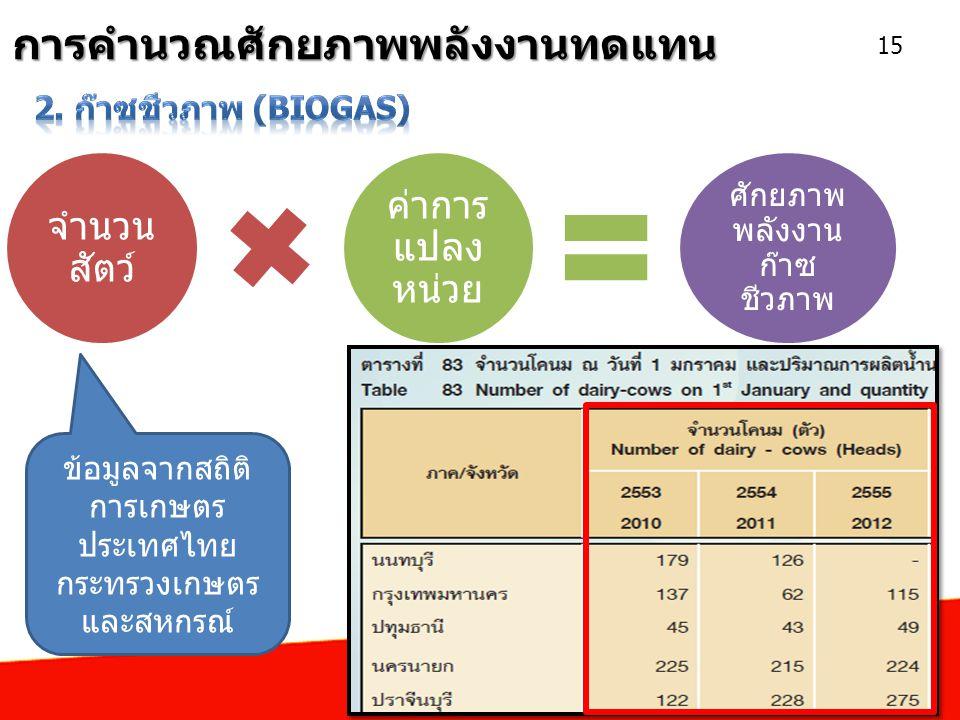 การคำนวณศักยภาพพลังงานทดแทน 15 จำนวน สัตว์ ค่าการ แปลง หน่วย ศักยภาพ พลังงาน ก๊าซ ชีวภาพ ข้อมูลจากสถิติ การเกษตร ประเทศไทย กระทรวงเกษตร และสหกรณ์