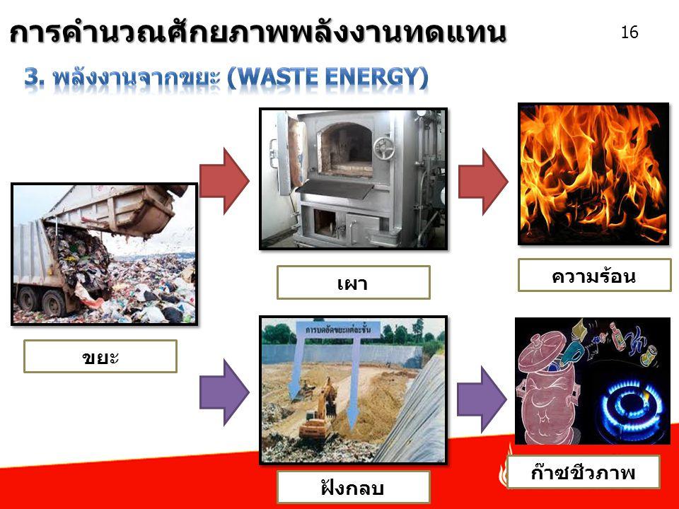 การคำนวณศักยภาพพลังงานทดแทน 16 ขยะ เผา ฝังกลบ ก๊าซชีวภาพ ความร้อน