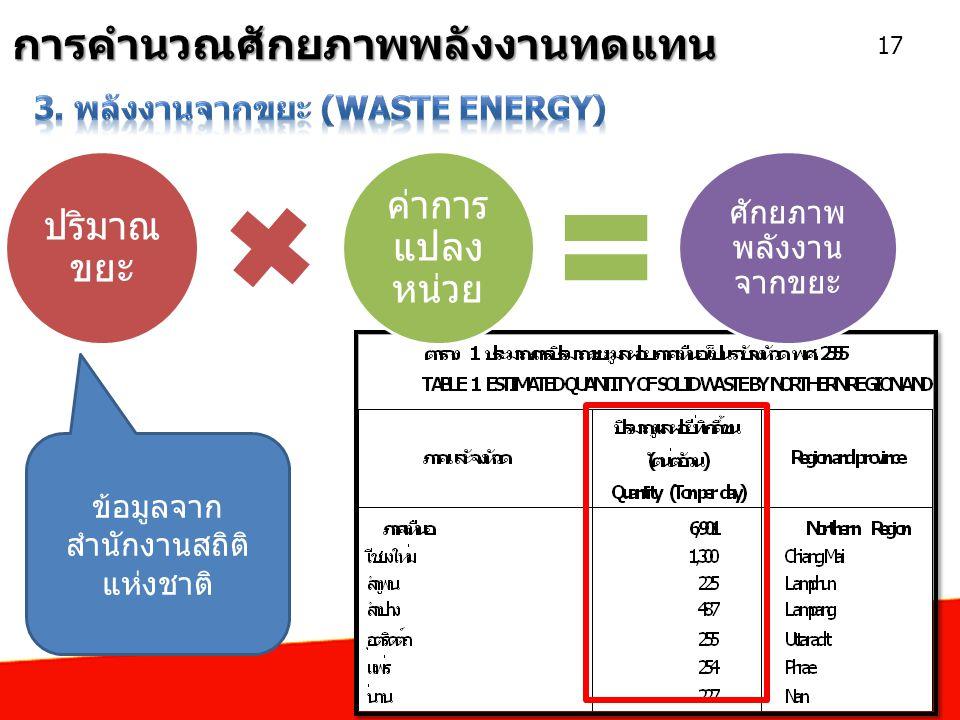 การคำนวณศักยภาพพลังงานทดแทน 17 ปริมาณ ขยะ ค่าการ แปลง หน่วย ศักยภาพ พลังงาน จากขยะ ข้อมูลจาก สำนักงานสถิติ แห่งชาติ