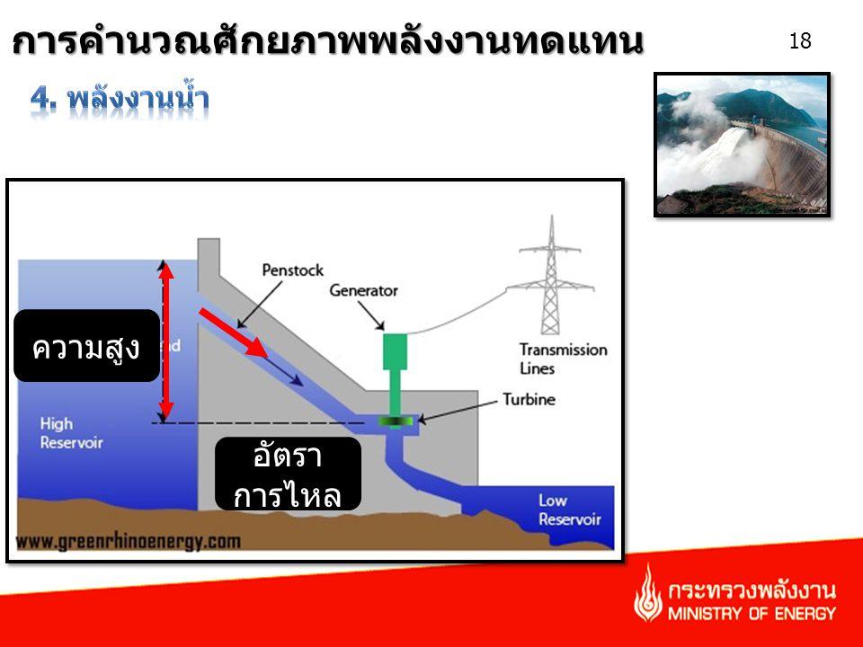 การคำนวณศักยภาพพลังงานทดแทน 18 อัตรา การไหล ความสูง